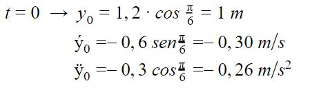 Calculo de posição, velocidade e aceleração de uma prancha em onda