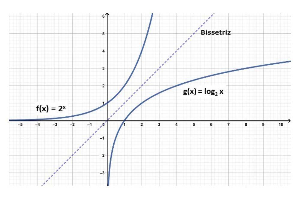 funçao logaritmica